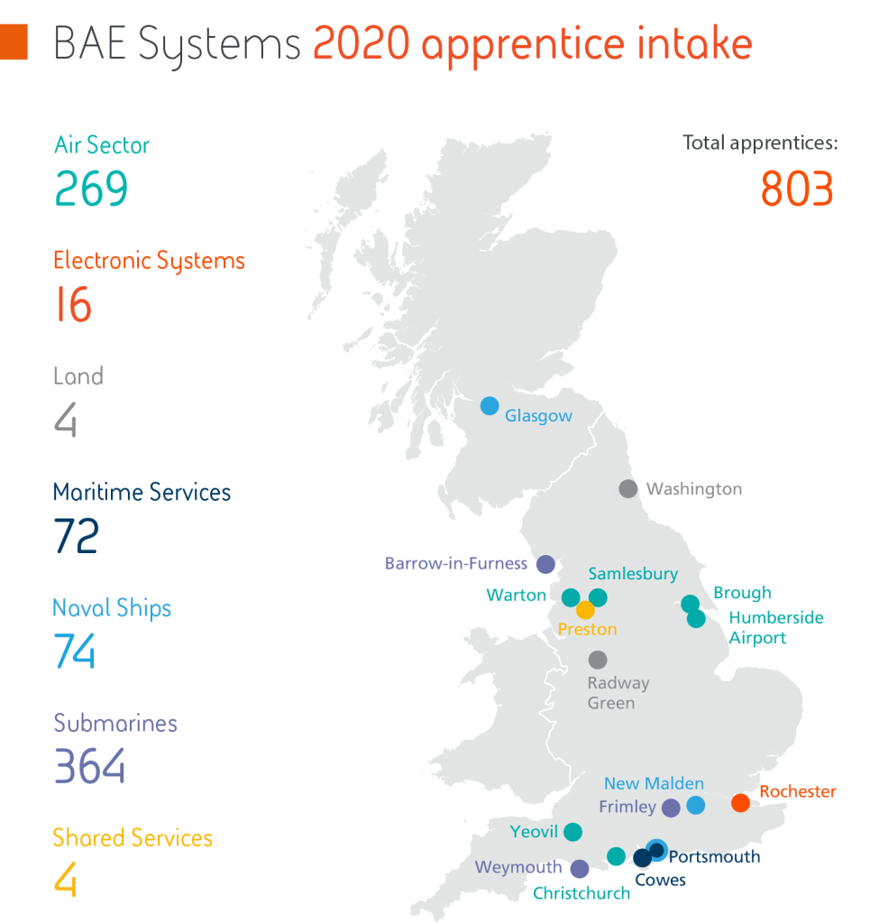 BAE Systems apprentice intake infographic